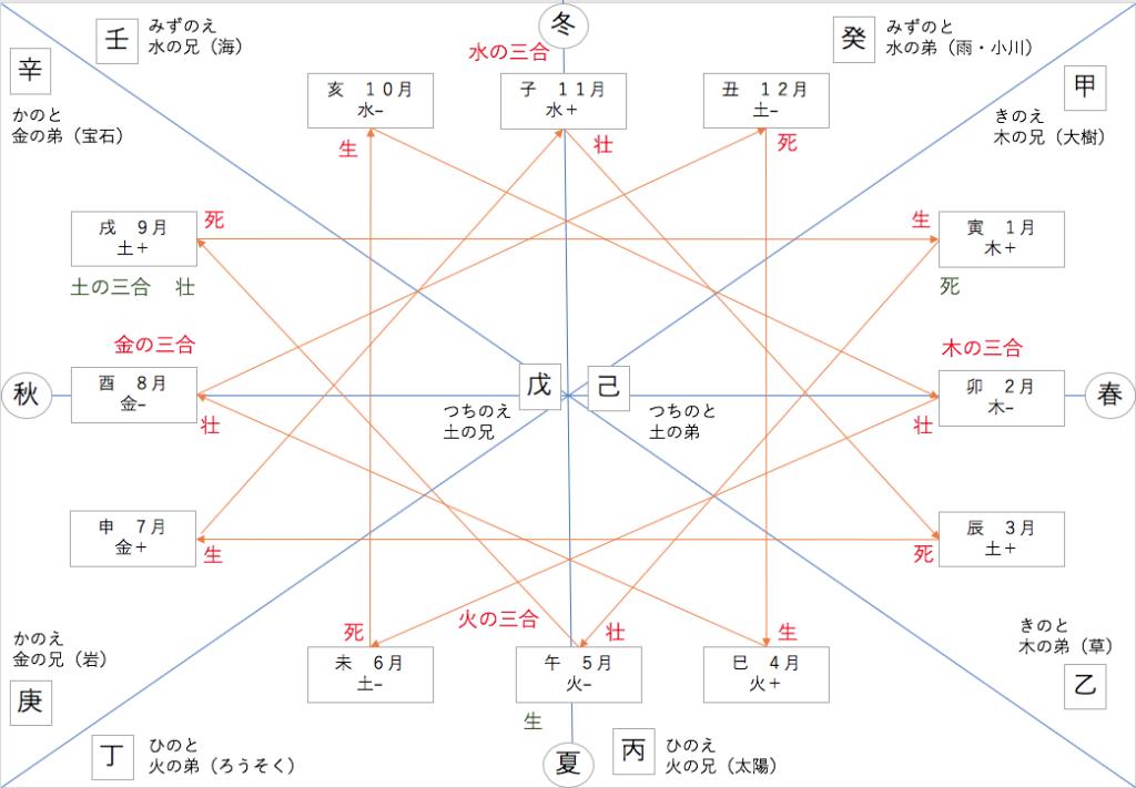 三合相関図